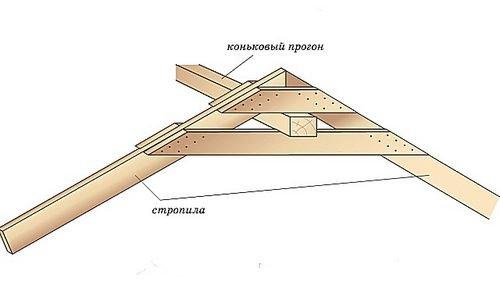 На схеме — жесткое крепление стропил в верхнем узле