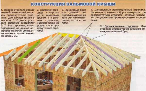 На вальмовой крыше стропила стыкуются уголками через коньковый прогон.