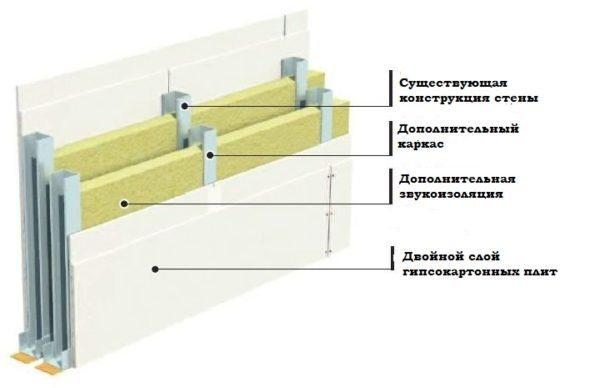 Наиболее качественная звукоизоляция достигается сооружением двойного каркаса с заполнением минватой и двойной обшивкой с каждой стороны.