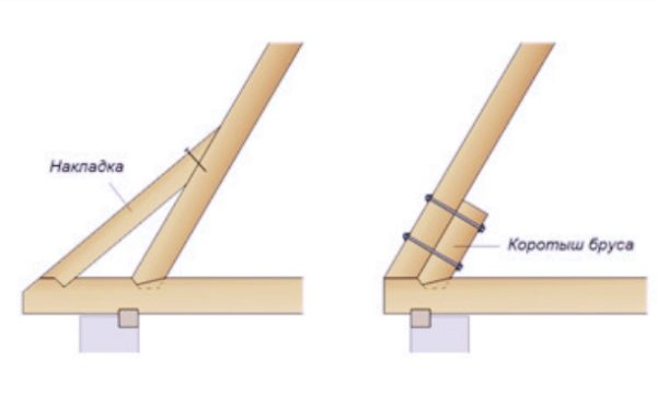 Накладка в виде бруска может быть применена двумя способами