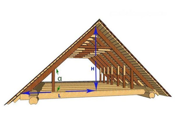 Наклон ската может обозначаться в виде отношения проекции L к высоте H