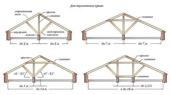 Наслонные конструкции опираются на внешние и на внутренние стены