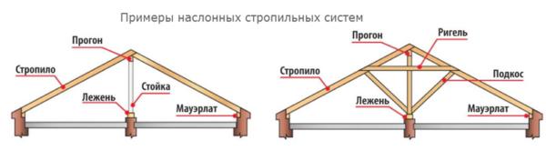 Наслонные системы опираются на внешние и внутренние несущие стены