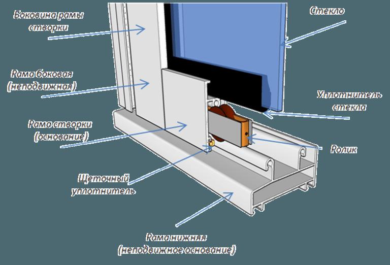 Установка алюминиевой раздвижной оконной системы своими руками
