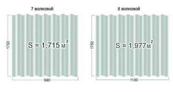 Общая площадь листа разных вариантов материала