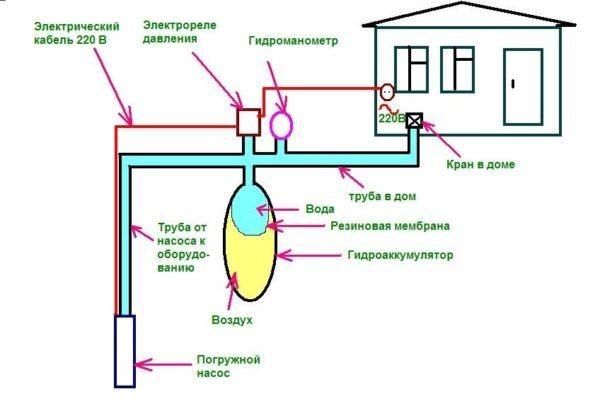 Общая схема подключения водоснабжения в доме.