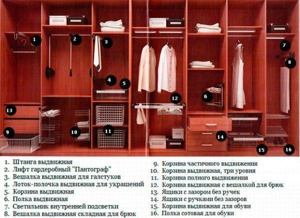 Общий список и расположение функциональных блоков шкафа купе.
