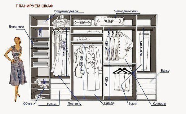 Одна из схем распределения секторов во встроенной мебели.