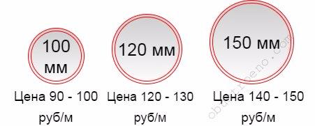 Ориентировочные цены на ходовые диаметры труб.