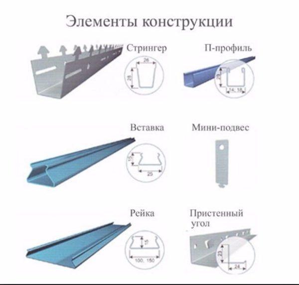 Основные элементы алюминиевой реечной системы