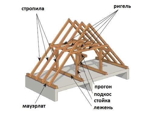 Основные элементы каркаса двускатной крыши