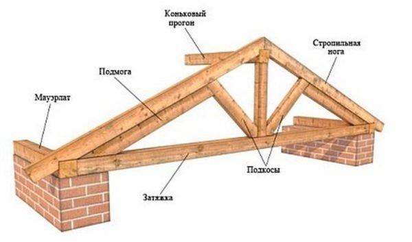 Основные элементы каркаса крыши