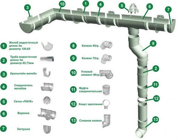 Основные элементы системы во всех моделях сходны.