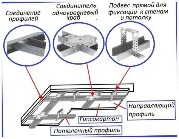 Основные узлы потолочного короба.