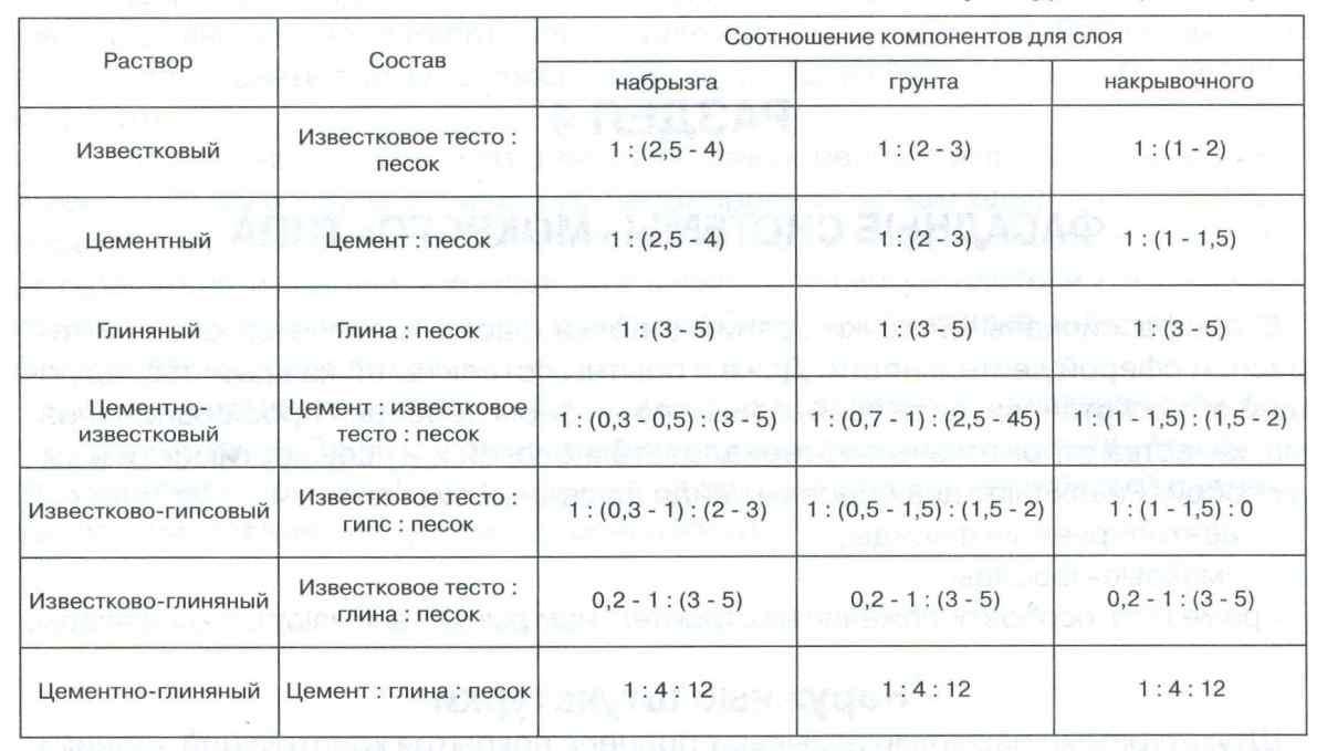 пропорции раствора для штукатурки наружных стен