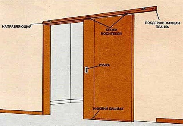 Как установить межкомнатную раздвижную дверь