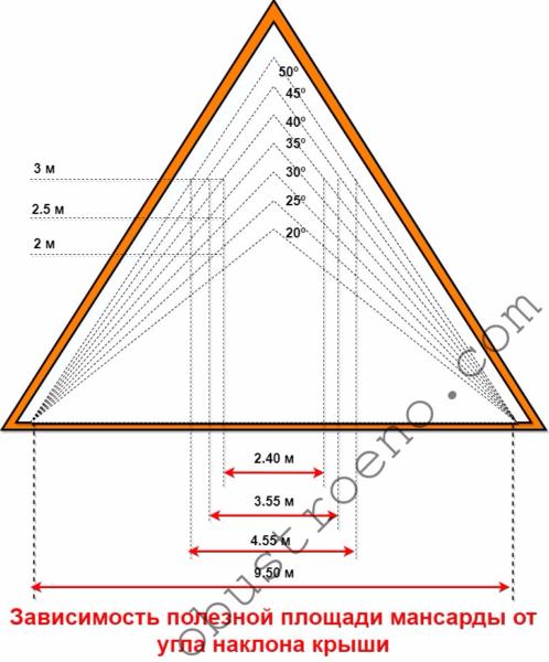 Полезная площадь мансарды напрямую зависит от угла наклона ската крыши.