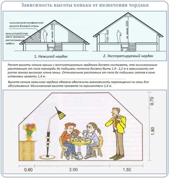 Полезную площадь чердака можно увеличить за счет аттиковых стен.