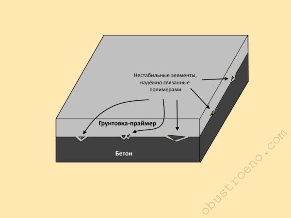 Полимеры обволакивают нестабильные элементы и застывают, надёжно их зафиксировав
