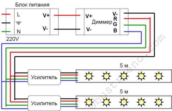 Полноценная регулируемая система с диммером и усилителями.