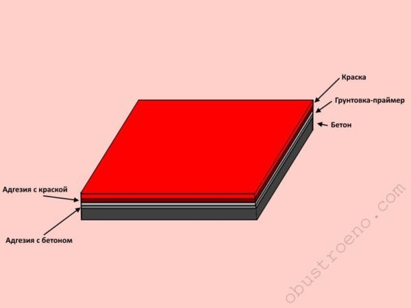 Праймер одинаково хорошо соединяется и с обрабатываемым бетоном, и с наносимой краской