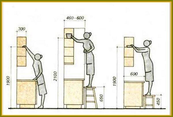 При монтаже верхнего блока шкафчиков желательно ориентироваться на средний рост хозяев.