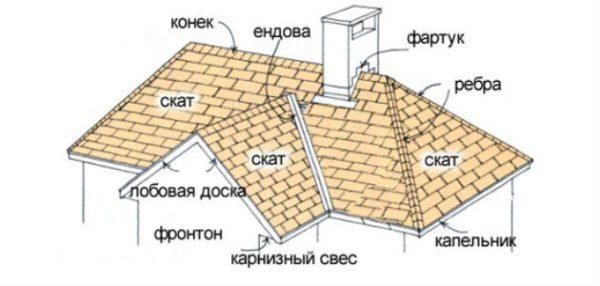 При планировании исключаем близкое расположение окна к ендове, фартуку, ребрам и коньку.