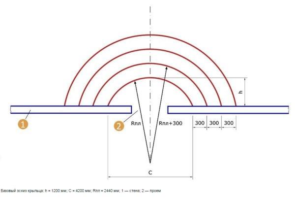 При сооружении полукруглой конструкции очень важна ее правильная разметка.