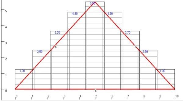 Пример планирования ската на крышу вальмового типа