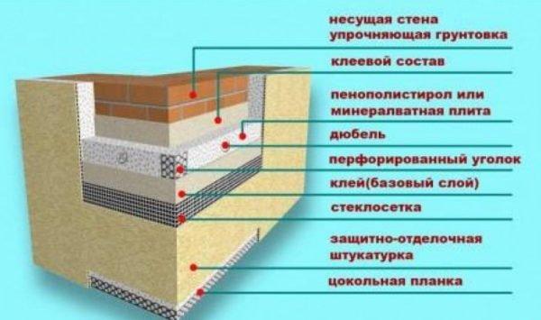 Пример схемы утепления фундамента с помощью каменной ваты.
