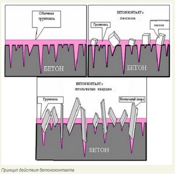 Принцип действия адгезионного грунта