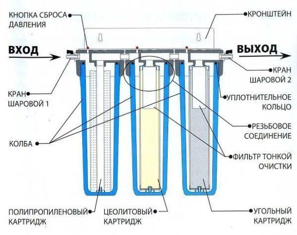 Принцип очистки воды в стационарном фильтре