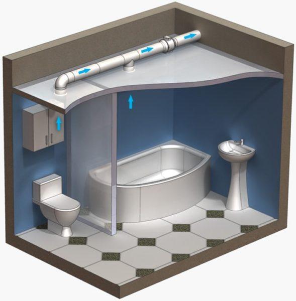 Продуманная система вентиляции быстро снизит влажность до среднего по квартире уровня.