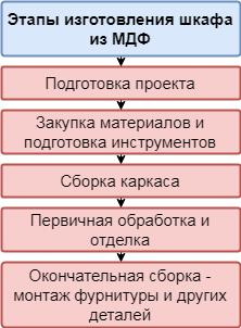 Процесс изготовления шкафа разобьем на несколько этапов: