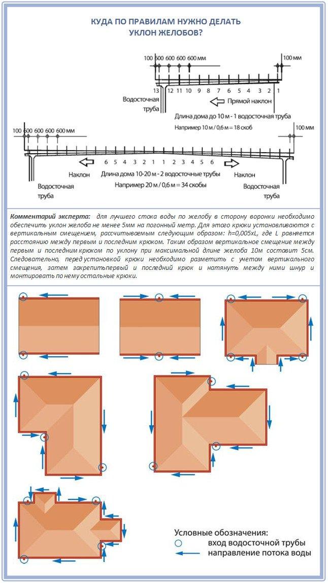 Проверенные на практике схемы монтажа водосточных воронок.