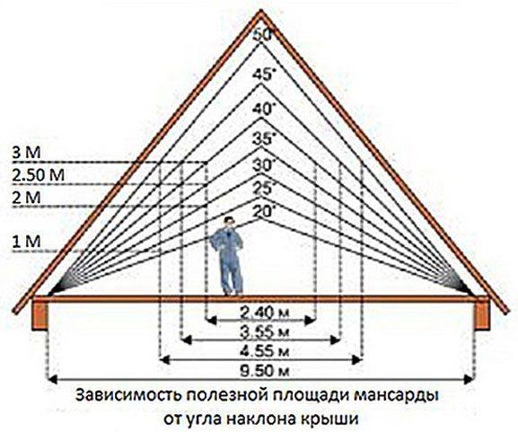 Расчет полезного пространства по двускатной мансарде.