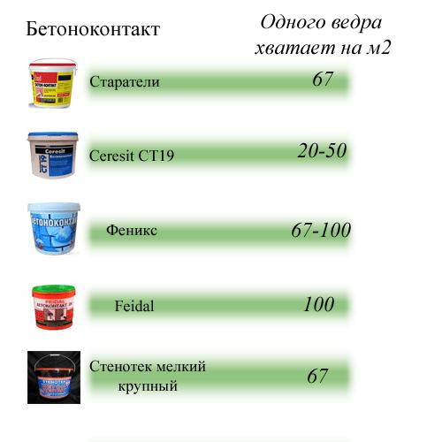 Расход адгезионных грунтовок от разных производителей