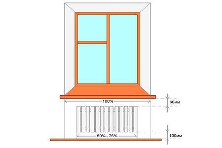 Расстояния от радиатора до подоконника и пола.
