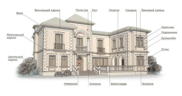 Различные архитектурные элементы украшают и облагораживают здание