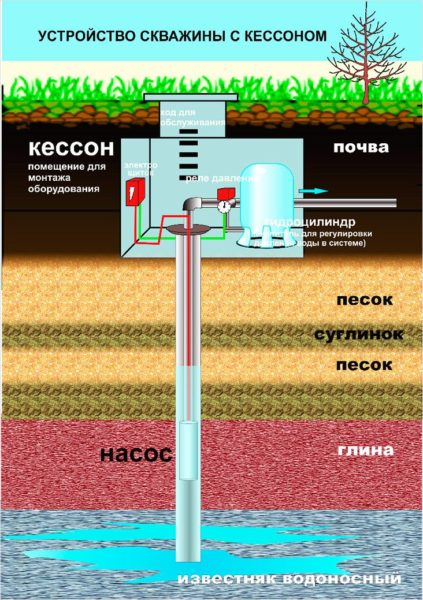 Размеры стандартного кессона позволяют спрятать туда все насосное оборудование и автоматику.