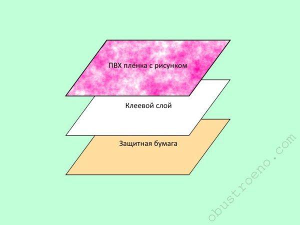 Самоклеющиеся обои состоят из трёх слоёв