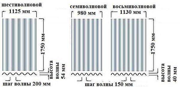 Шаг волны считается достаточно важным параметром.
