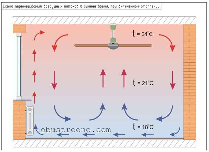 Схема движения воздушных потоков в зимнее время, при реверсивном направлении вращения крыльчатки.