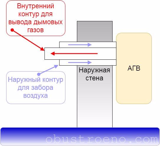 Схема двухконтурной коаксиальной трубы.
