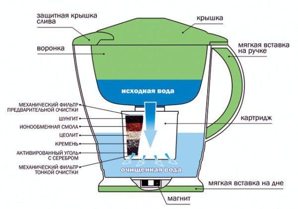 Схема фильтрации воды в кувшине