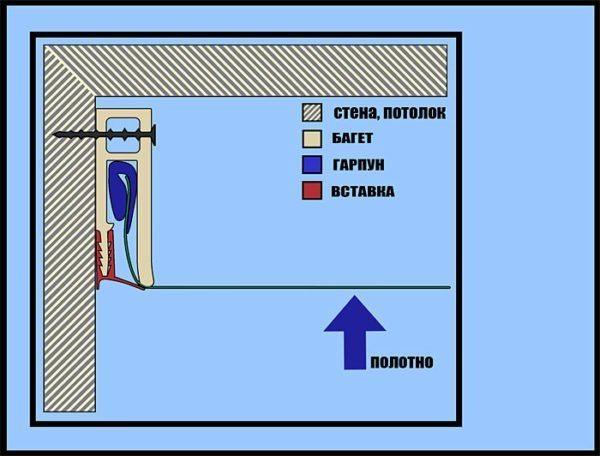 Схема гарпунного крепления полотна.