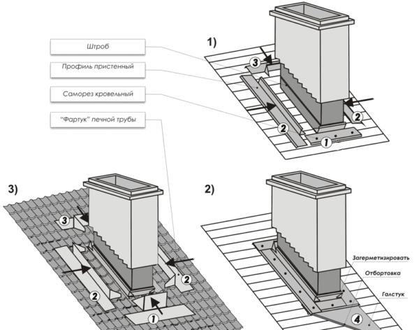 Схема герметизации периметра кирпичной трубы на скатной кровле.