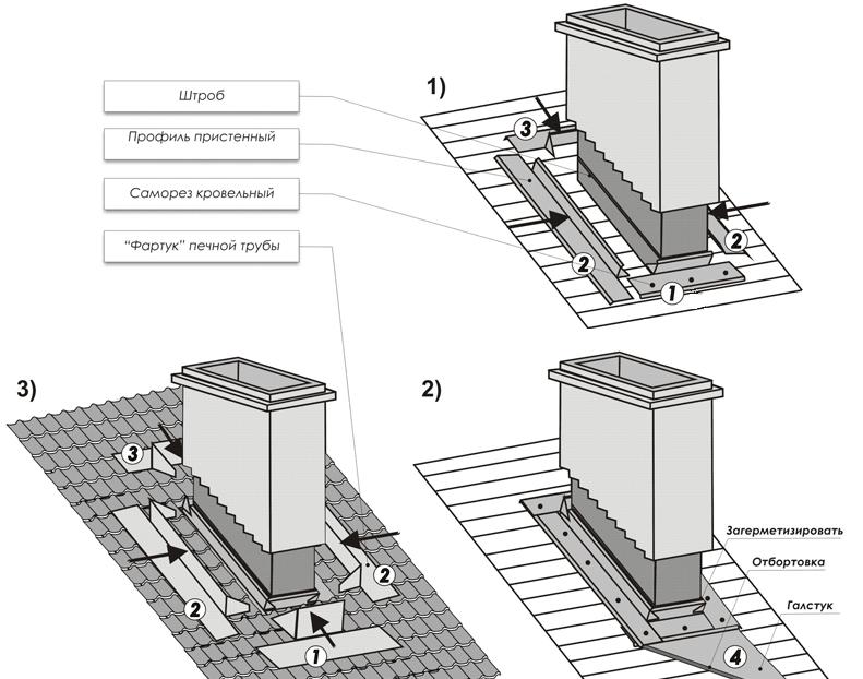 как монтировать дымоходы из металла