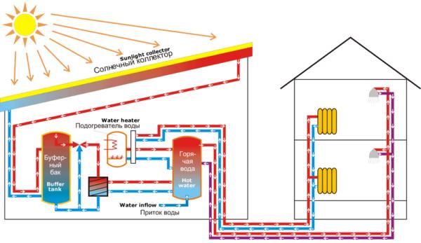 Схема использования панелей для обогрева дома.