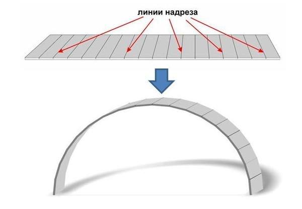 Схема изгибания листа для обшивки криволинейных участков каркаса